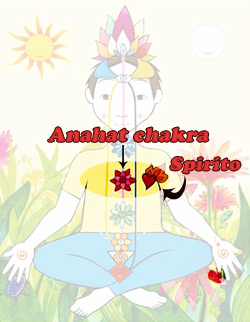 Anahat chakra o chakra del Cuore